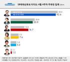 [리얼미터] 文42.6% >安20.9% >洪16.7% >沈7.6% >劉5.2%