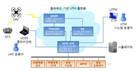 KT-국토부, 드론 교통 관리체계 개발 나서