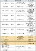 """김정우 의원 """"MB정부 공공기관 민영화, 현재까지 진행 중?"""""""