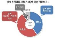 [리얼미터] 남북 동시입장기(旗)