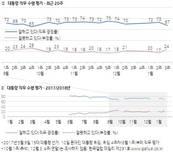 [갤럽] 文대통령 국정지지도 67%…지난주 보다 6%p 하락