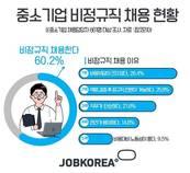 중소기업은 여전히 비정규직 사랑…60.2%