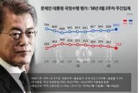 """[리얼미터] 文대통령 지지도 69.6%로 올라…""""외교성과 긍정평가"""""""