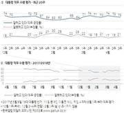 [갤럽] 文대통령 지지율 70%…7주 연속 70%대 유지