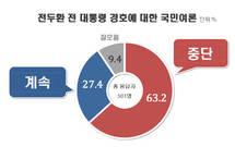 [리얼미터] 전두환 경호 '중단 63% vs 계속 27%'…文대통령 지지율 74.8%
