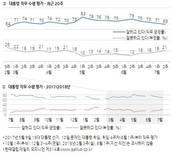[갤럽] 6석 정의당, 114석 한국당 잡아…지지율 10% 동률