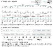 [갤럽] 文대통령 지지율 67%로 하락…정의당 10%.로 한국당 따라잡아