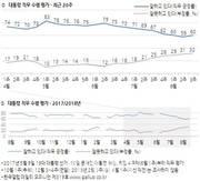 [갤럽] 文대통령 지지율 60%로 반등…8주 연속 하락세 멈춰