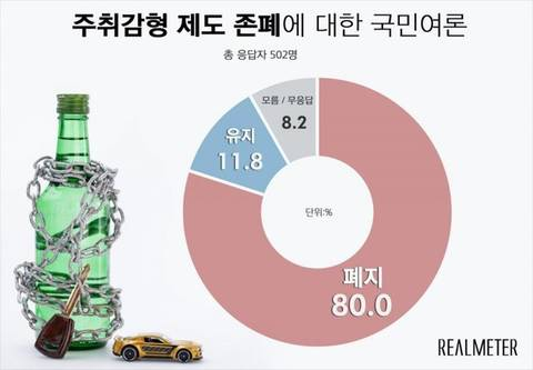 """[리얼미터] """"음주범죄 봐주면 안 돼"""" 80%…'유지'는 11.8% 불과"""