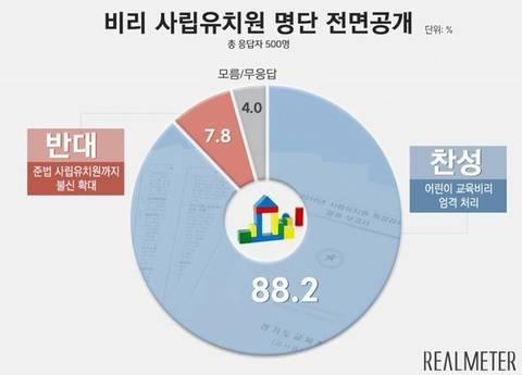 [리얼미터] '비리 사립유치원 명단' 전면공개에 찬성 88.2%