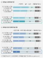 [갤럽] 올 최저임금 8350원, '경제에 부정적' 52% > '긍정적' 24%