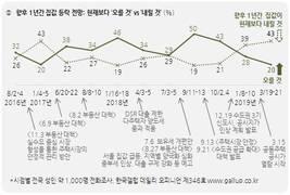 [갤럽] '집값 내릴 것' 43%, '부동산 정책 잘못하는 중' 41%