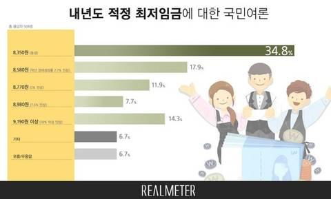 [리얼미터] 내년 최저임금 '8,350원 동결해야' 34.8%,