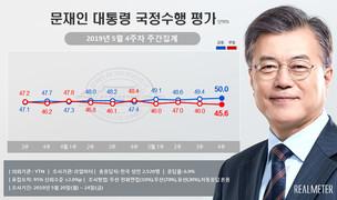 [리얼미터] 文대통령 지지율 50.0%…13주 만에 50%선 회복