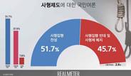 [리얼미터] 사형집행 '찬성' 51.7% '반대+폐지' 45.7%