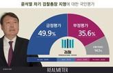 [리얼미터] 윤석열 지명 '잘 했다' 49.9% '잘못 했다' 35.6%'