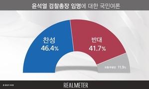 [리얼미터] 윤석열 검찰총장 임명 '찬성' 46.4% '반대' 41.7%