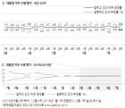 [갤럽] 文대통령 국정지지도 48%…한주 만에 3%p 상승