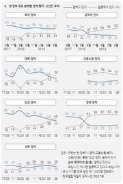 [한국갤럽] 文정부 평가, '복지' 52% '인사' 24% 최저치