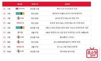 [홈쇼핑 열전(22)] CJ오쇼핑, 4개 순위 점령… 이름값 '톡톡'
