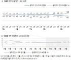 [한국갤럽] 文대통령 지지율 40%…대선 득표율 무너져