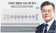 [리얼미터] 文대통령 국정 지지율 45.2%…최저치 모면