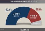 [리얼미터] 조국 사퇴, '잘한 결정' 62.6% '잘못한 결정' 28.6%