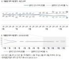 [한국갤럽] 文대통령 지지율 39%…첫 30%대 기록
