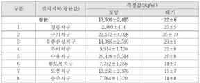 북한산국립공원 토양 '라돈' 농도 심각…환경기준에 최대 544배↑