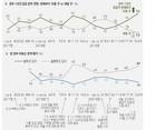[한국갤럽] '집값 오를 것' 55%, '부동산정책 잘못해' 57%