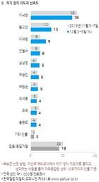 [한국갤럽 '차기 정치 지도자' 이낙연 26%, 황교안 13%,