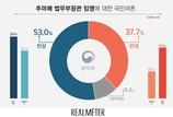 [리얼미터] 추미애 법무부장관 임명 '찬성' 53% '반대' 37.7%