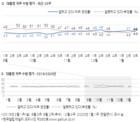 [한국갤럽] 文대통령 국정지지도 '긍정' 45%, '부정' 46%