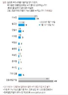 [한국갤럽] 차기 선호도, 이낙연 24%, 황교안 9%, 안철수 4%