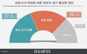 '코로나19' 대응...'예산 조기집행' vs '추경 편성'  팽팽