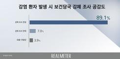 감염발생 시 보건당국 강제 조사, '찬성' 89.1%, '반대' 7% 불과