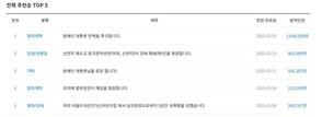 文대통령 탄핵촉구 청원 100만 넘어…靑 초긴장