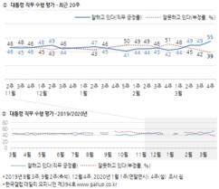 양대 위성정당 '팽팽'…文대통령 지지율은 고공행진