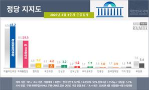 민주당 지지율 45% 넘기며 20개월 만에 최고치