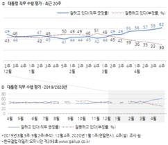 총선 전후 문 대통령 지지율 고공행진 비결은 '코로나19 대응'
