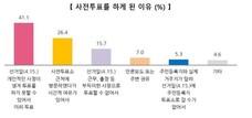 """유권자 93.3% """"21대 총선서 사전투표, 투표 참여 도움"""""""