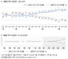 文대통령 지지율 65% 전주와 동률…부정평가 26%