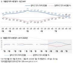 文대통령 지지율 9주연속 하락…민주-통합당도 동반하락