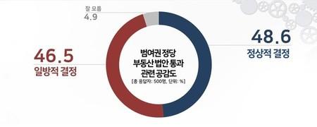 與 부동산 입법 강행 '정상적' 48.6% vs '일방적' 46.5%