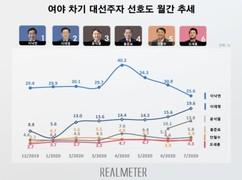 [대권주자 선호도] 이재명, 이낙연 맹추격…윤석열은 3위 굳히기