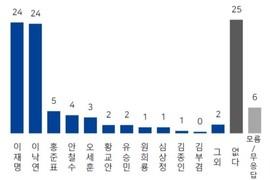 '차기 대선후보' 이낙연·이재명 24%로 '양강 구도' 굳혀