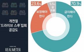 개천절 '드라이브 스루' 집회 '금지' 여론 압도적