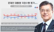 文대통령 지지율 44.7% '부정' 51.5%…1주 만에 오차 밖으로