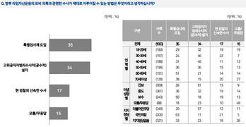 국민들이 원하는 라임 의혹 수사방법은? '특검' 35% vs '공수처' 34%