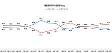 추미애·윤석열 갈등, 秋 지지 39.3%, 尹 지지 42.9% 팽팽